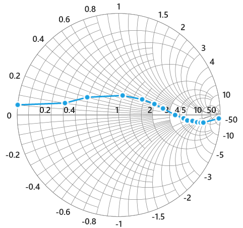 WPF Smith chart with both horizontal and radial axes customization
