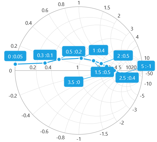 WPF Smith chart with smart data label support