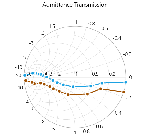 WPF Smith chart admittance transmission