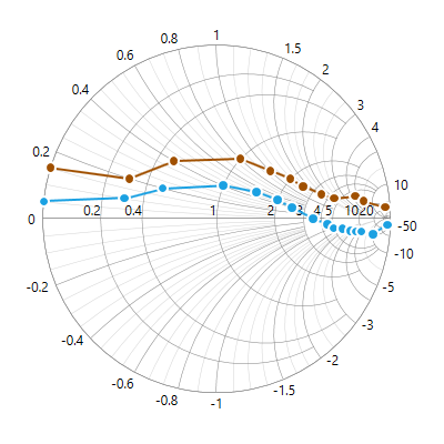 WPF Smith chart with line series