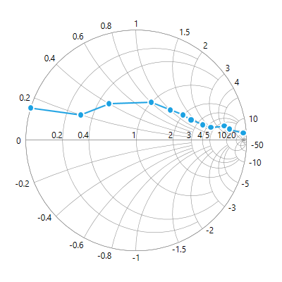 WPF Smith chart with marker enabled