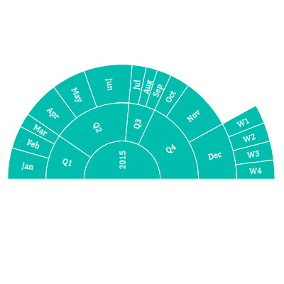 WPF Sunburst Chart shows customized angle for chart.