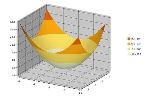 surface charts are used to explore the relationship among three dimensional data
