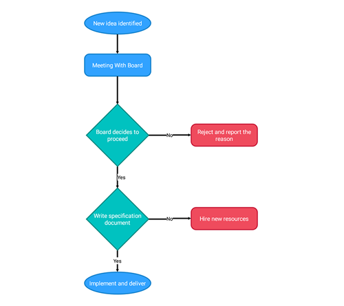 Create flow chart in Xamarin.Android diagram predefined shapes.