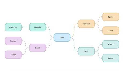 Create mind map in Xamarin.Android diagram.