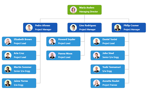Create organizational chart in Xamarin.Android diagram.