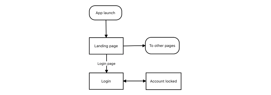Additional information can be shown on nodes and connectors using Label feature in Xamarin Diagram Control
