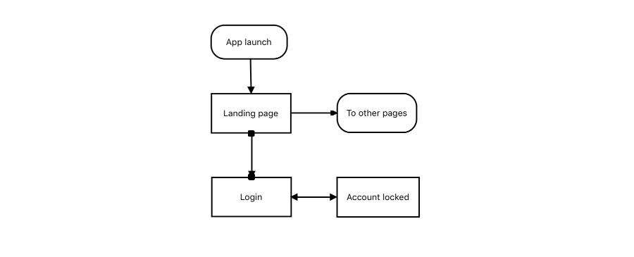 Connect to specific places on a node using Port feature in Xamarin Diagram Control