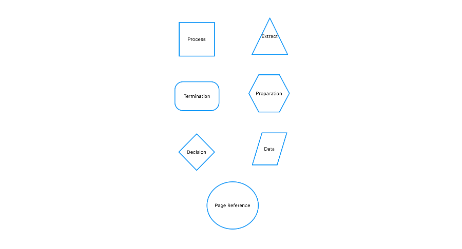 Flow chart diagram created with built-in flowchart shapes available in Xamarin Diagram Library