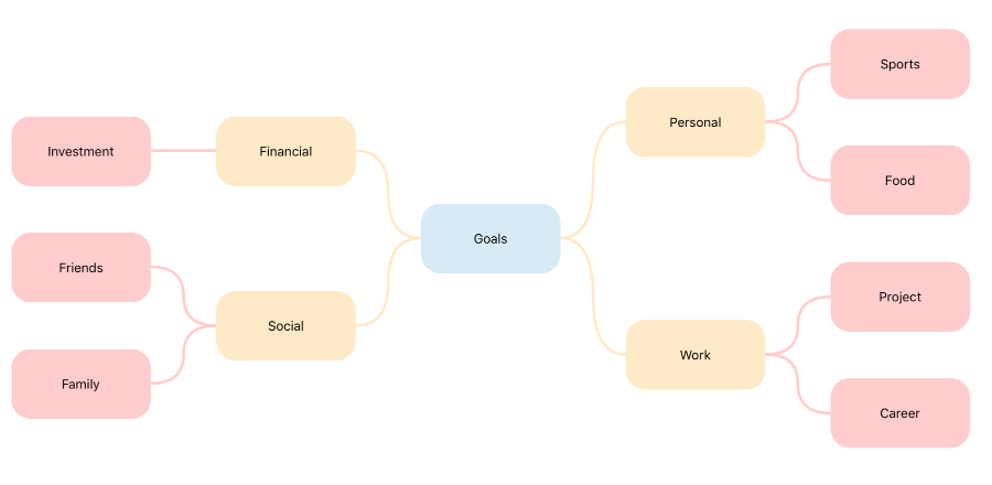 Customize the spacing between each levels in the mind map diagram using Xamarin Diagram Control