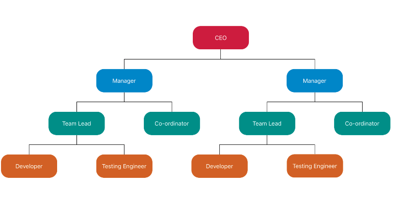 Arrange parent and child nodes in organizational chart using automatic layout feature in Xamarin Diagram Control