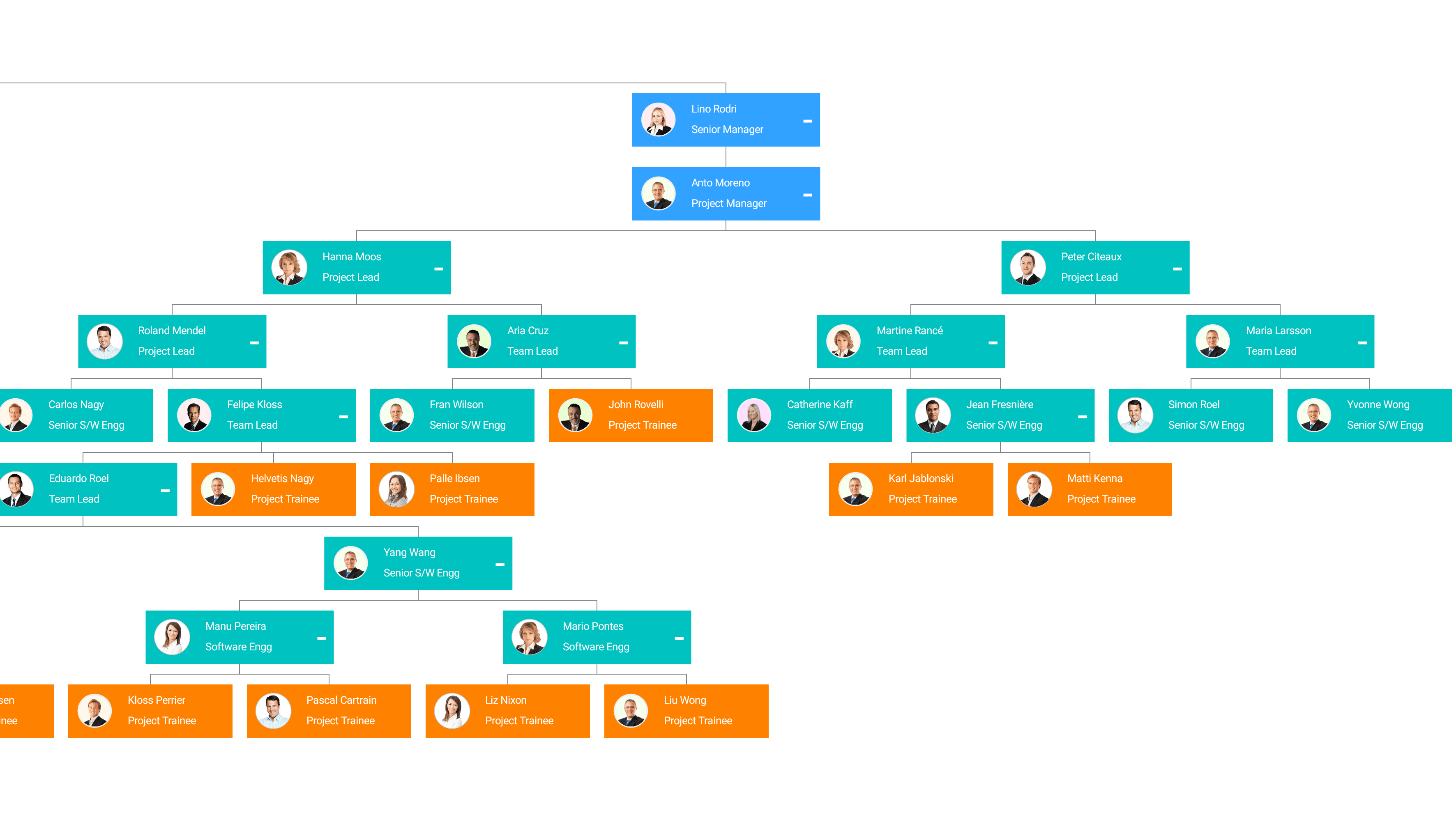 Visualize organizational chart with better UI design by creating custom UI templates in Xamarin Diagram Control