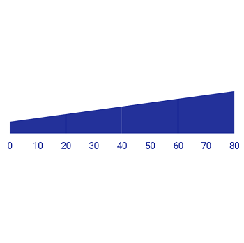 Xamarin.Android Linear Gauge supports range positioning.