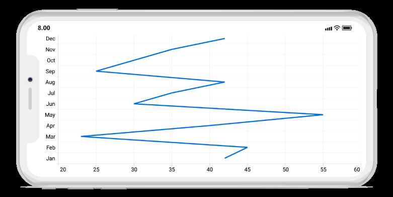 Oxyplot Line Chart Xamarin Forms