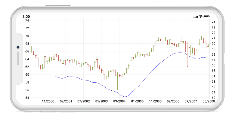 Technical indicators in Xamarin.iOS charts