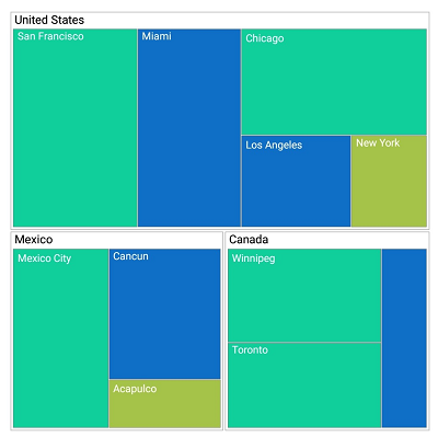 Xamarin.iOS TreeMap supports hierarchical levels.