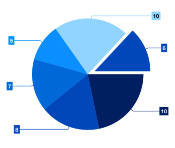 Xamarin Forms Pie Chart & Graph | Syncfusion