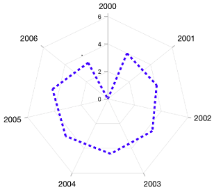 Xamarin Forms Radar Chart & Graph | Syncfusion