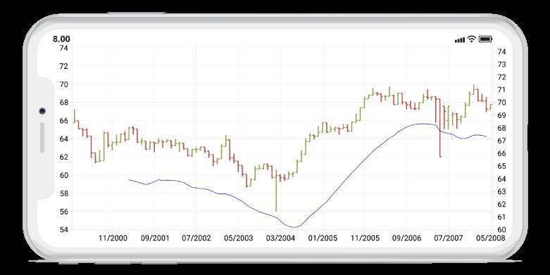 Beautiful Xamarin Forms Charts & Graphs | Syncfusion
