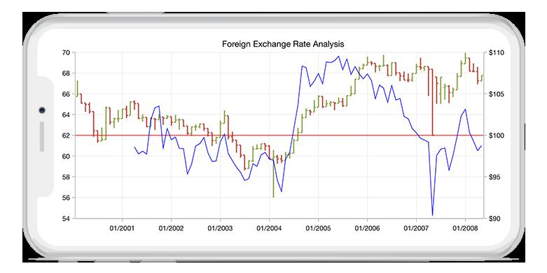 Powerful Xamarin Financial Technical Indicators | Syncfusion