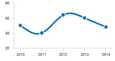 Xamarin.Forms line chart shows the data marker