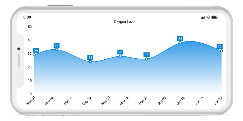 Shows the gradient support in Xamarin.Forms charts