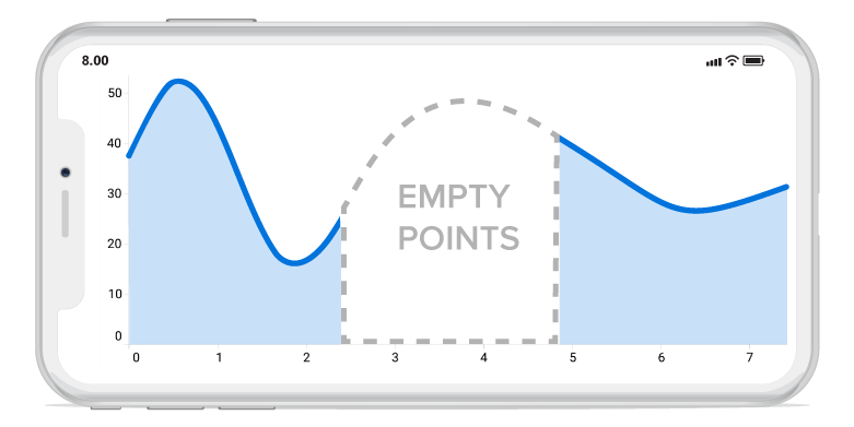 Shows empty point support in Xamarin.Forms charts