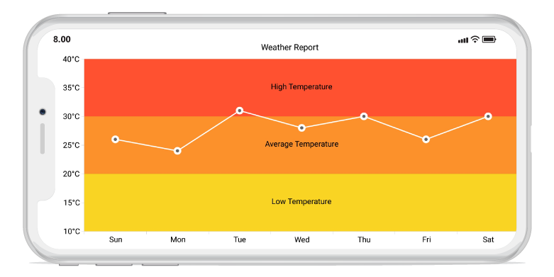 Shows striplines support in Xamarin.Forms charts
