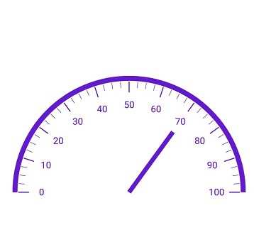 Xamarin.Forms Circular Gauge or radial gauge showing different types of needle pointers