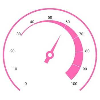 Xamarin.Forms Circular Gauge control or radial gauge showing a needle pointer with a tail