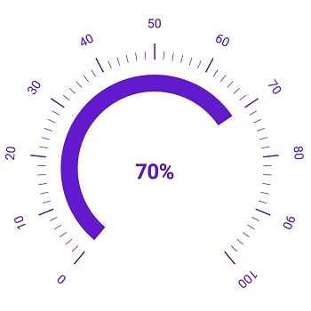 Xamarin.Forms Circular Gauge or radial gauge showing customized range position