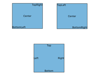 Multi Labels in Xamarin.Forms diagram.