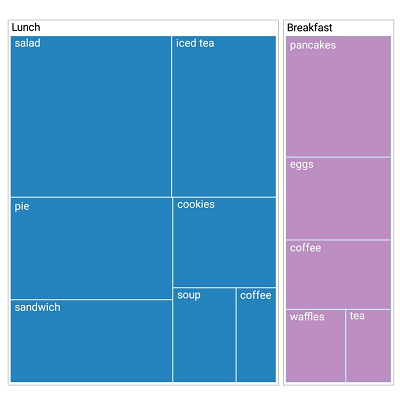 Xamarin.Forms TreeMap shows a flat data example.