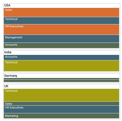 Xamarin.Forms TreeMap shows layout using SliceAndDiceHorizontal algorithm.